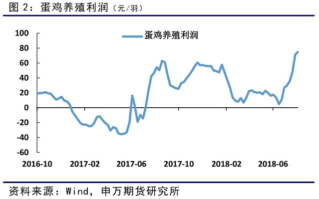 受鸡蛋价格上涨的影响,养殖利润在8月一路上行至70元/羽以上,预计9月养殖利润仍然维持较高水平。从去年8月开始,鸡蛋牛市已经持续一年时间。
