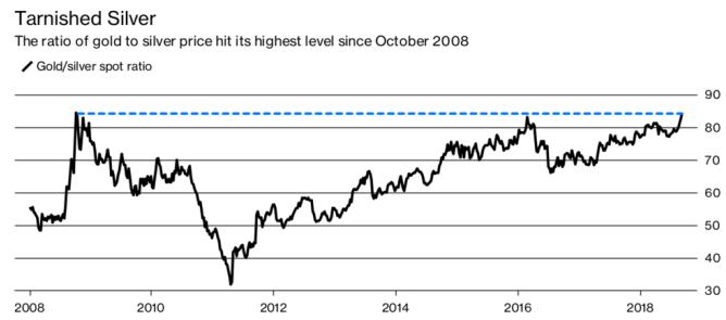 金银比重回2008 年高点