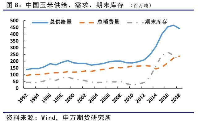 由于去库存成效显著,期初库存预计大幅减少,18/19年度总供给量预计同比出现减少,需求端继续保持增加,预计期末库存继续下降。