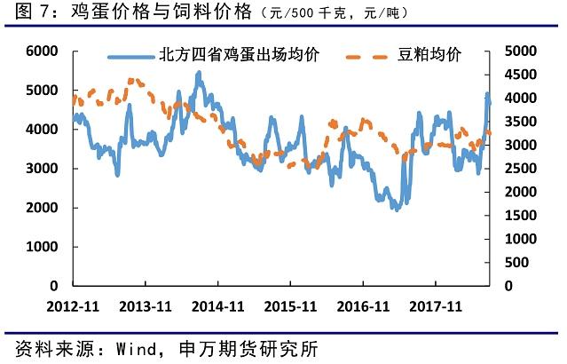 豆粕价格近期再度上涨,饲料价格总体小幅上涨。未来饲料价格还需关注中美贸易摩擦的情况。