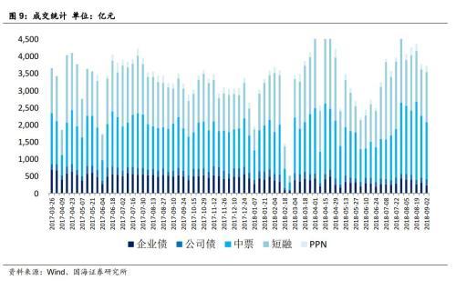 房地产企业资金链风险分析(国海固收 靳毅、马鑫杰)