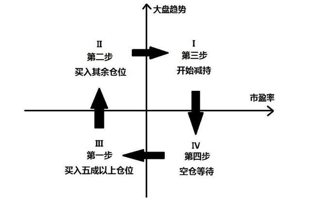 股票行情宏观策略图
