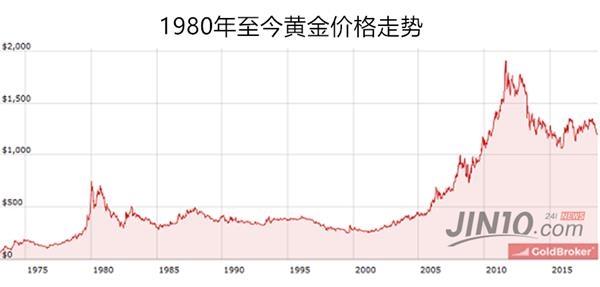 长期以来的数据表明,由于金银的周期非常长,因此要经历很多年才会看到其价格的大起大落。而在其下跌的过程中,总会出现一次短暂而巨大的反弹(死猫反弹)。相反,在其上涨的道路上,又会出现短暂而巨大的下跌。正因为贵金属的波动性非常大,因此短期对其进行押注,不管是看涨还是看跌,都有机会赚到很多钱,但是这也是非常冒险的游戏。