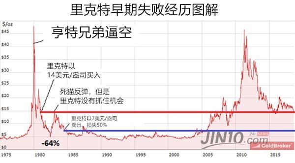 """因此,1981年银价跌至14美元时他就出手了,然后他就尝到失败的味道,因为很快白银暴跌至5美元/盎司左右,他的账面也损失了65%。不久之后,白银又飙升近200%,而他却没有及时卖出,最终他只能在1984年以7美元/盎司的价格卖出,损失接近50%。这次经历之后,他终于明白了""""死猫反弹""""的原理。"""