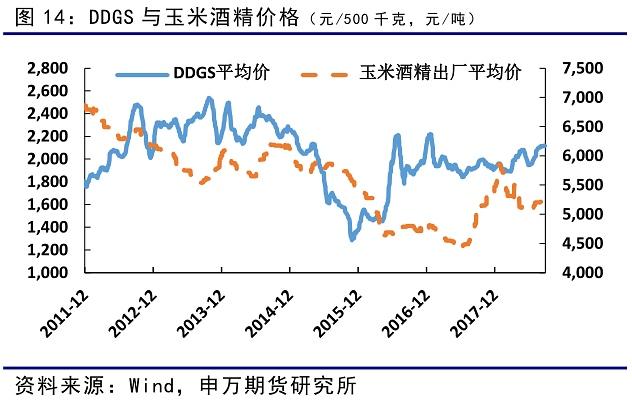 玉米酒精价格从年初开始不断下跌,而DDGS价格从2月开始出现上涨。17年以来玉米深加工利润较好,特别是除了淀粉以外的深加工行业利润均较高,目前价格虽然有所回落,但仍然保持盈利,总体产能稳步提升。