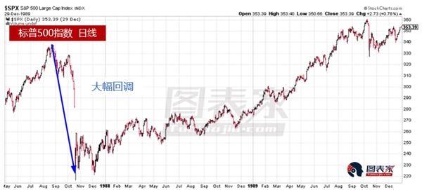 美股出现罕见一幕,明年或是牛市尽头-图表家