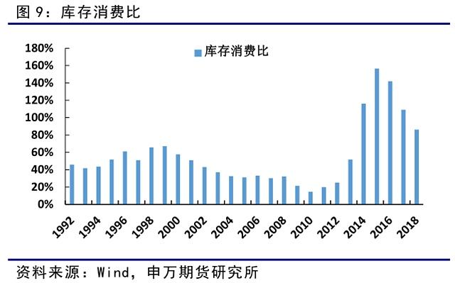18/19年库存消费比预计连续第四年下降,国内玉米去库存成效显著,但仍然任重而道远。
