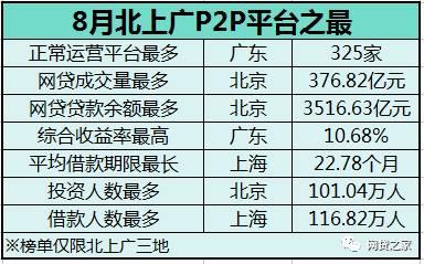 8月北上广P2P平台之最:广东收益率最高,三地问题平台数大降