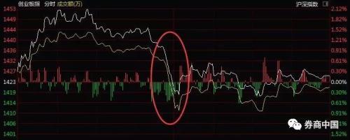 一条谣言打趴科技股!从芯片、5G到国产软件集体闪崩,蒸发市值521亿,美股科技股更是三日跌去2.1万